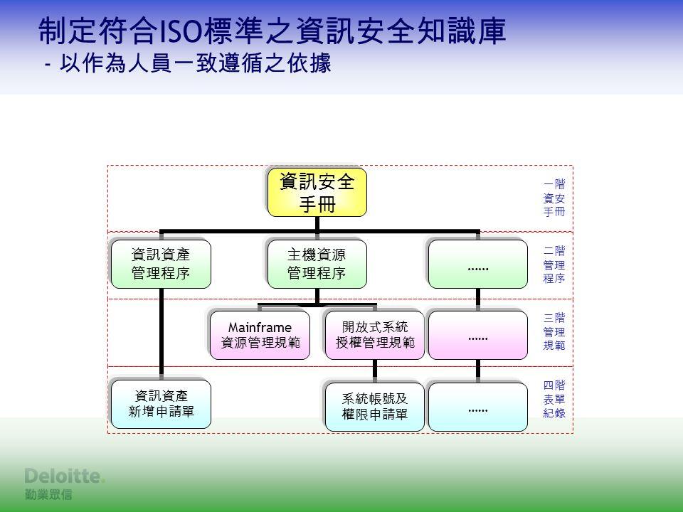一階 資安 手冊 二階 管理 程序 三階 管理 規範 四階 表單 紀錄 制定符合 ISO 標準之資訊安全知識庫 - 以作為人員一致遵循之依據 資訊安全 手冊 資訊資產 管理程序 資訊資產 新增申請單 主機資源 管理程序 Mainframe 資源管理規範 開放式系統 授權管理規範 系統帳號及 權限申請單 ……