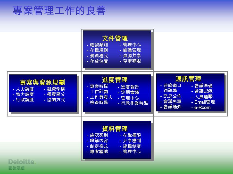 專案管理工作的良善 進度管理 -專案時程 -工作計劃 -工作負責人 -檢查時點 進度管理 -專案時程 -工作計劃 -工作負責人 -檢查時點 -進度報告 -定期會議 -管理中心 -行政作業時點 通訊管理 -連絡窗口 -通訊錄 -訊息公佈 -會議名單 -會議通知 通訊管理 -連絡窗口 -通訊錄 -訊息公佈 -會議名單 -會議通知 -會議準備 -會議記錄 -人員連繫 - Email 管理 - e-Room 專案與資源規劃 -人力調度 -物力調度 -行政調度 專案與資源規劃 -人力調度 -物力調度 -行政調度 -組織架構 -權責區分 -協調方式 資料管理 -確認類別 -瞭解內容 -制定格式 -專案編號 資料管理 -確認類別 -瞭解內容 -制定格式 -專案編號 -存取權限 -分享機制 -建檔制度 -管理中心 文件管理 -確認類別 -存檔規則 -資料格式 -存放位置 文件管理 -確認類別 -存檔規則 -資料格式 -存放位置 -管理中心 -維護管理 -資源共享 -存取權限