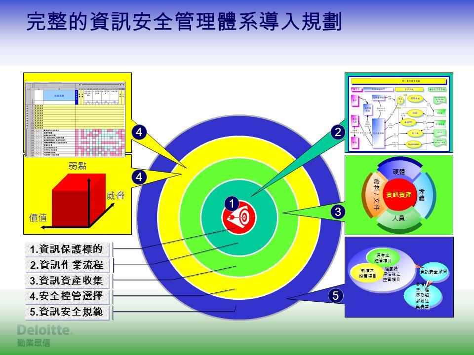 完整的資訊安全管理體系導入規劃 1. 資訊保護標的 2. 資訊作業流程 3. 資訊資產收集 4.