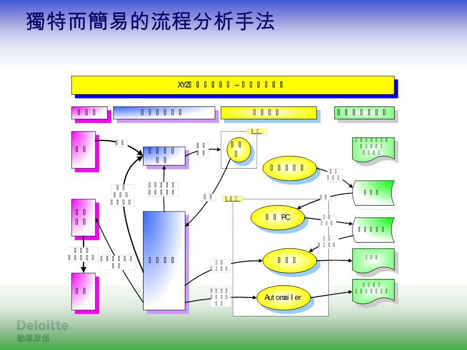 獨特而簡易的流程分析手法