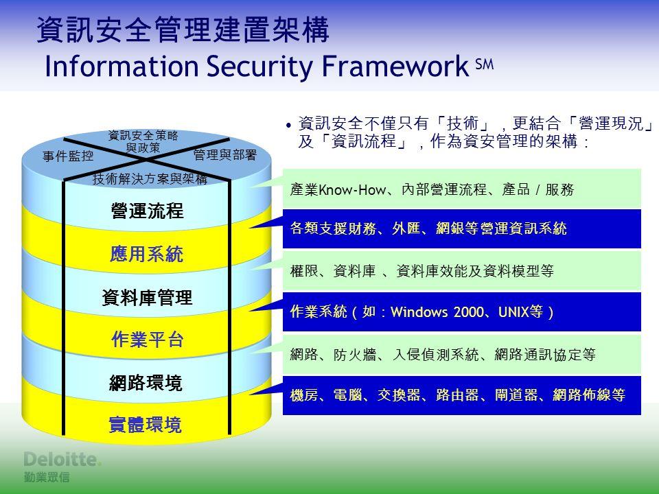營運流程 應用系統 資料庫管理 作業平台 網路環境 實體環境 資訊安全不僅只有「技術」,更結合「營運現況」 及「資訊流程」,作為資安管理的架構: 機房、電腦、交換器、路由器、閘道器、網路佈線等 網路、防火牆、入侵偵測系統、網路通訊協定等 作業系統(如: Windows 2000 、 UNIX 等) 權限、資料庫 、資料庫效能及資料模型等 各類支援財務、外匯、網銀等營運資訊系統 產業 Know-How 、內部營運流程、產品/服務 事件監控 技術解決方案與架構 資訊安全策略 與政策 管理與部署 資訊安全管理建置架構 Information Security Framework SM