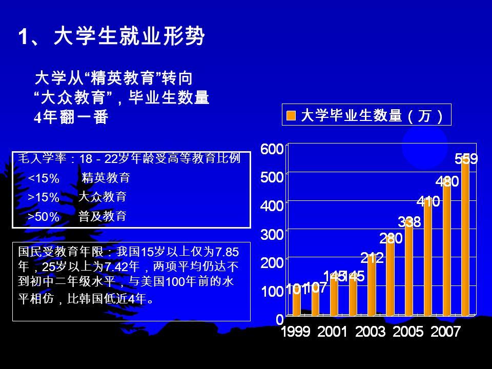大学从 精英教育 转向 大众教育 ,毕业生数量 4 年翻一番 国民受教育年限:我国 15 岁以上仅为 7.85 年, 25 岁以上为 7.42 年,两项平均仍达不 到初中二年级水平,与美国 100 年前的水 平相仿,比韩国低近 4 年。 毛入学率: 18 - 22 岁年龄受高等教育比例 <15 % 精英教育 >15 % 大众教育 >50 % 普及教育 1 、大学生就业形势
