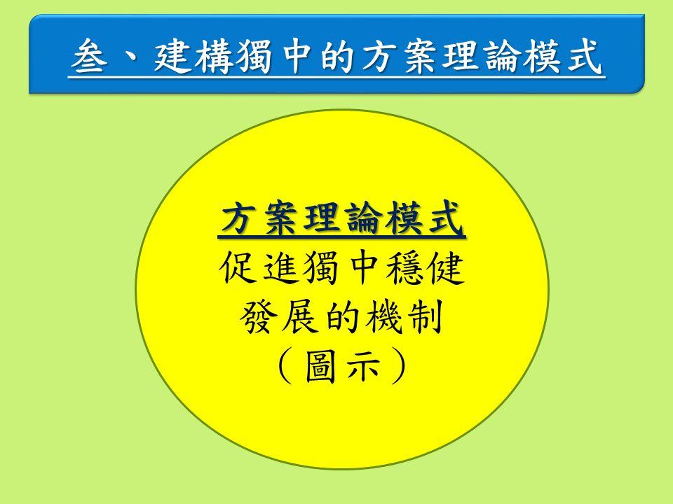 叁、建構獨中的方案理論模式叁、建構獨中的方案理論模式 方案理論模式 促進獨中穩健 發展的機制 (圖示)