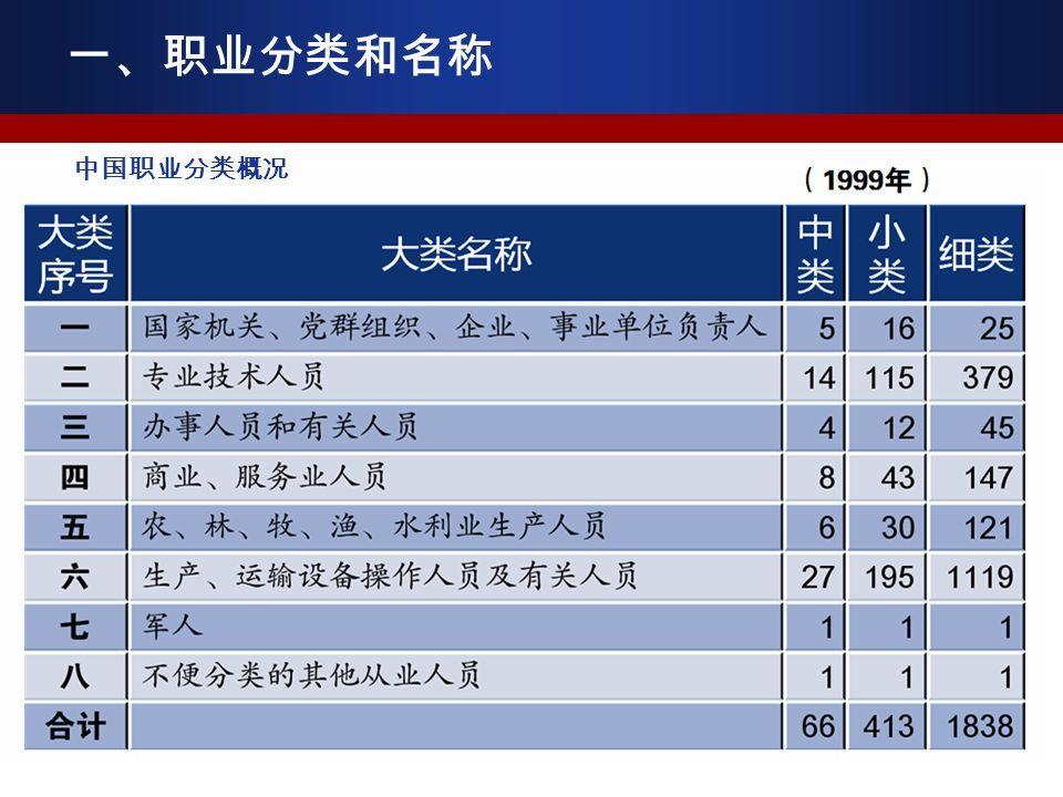 中国职业分类概况 一、职业分类和名称