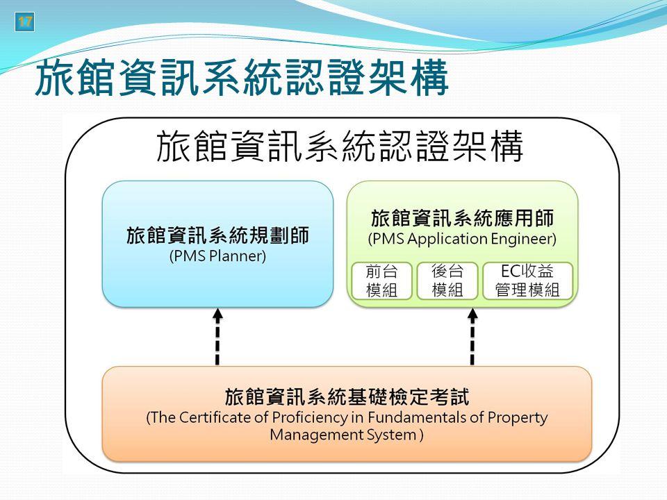 17 旅館資訊系統認證架構