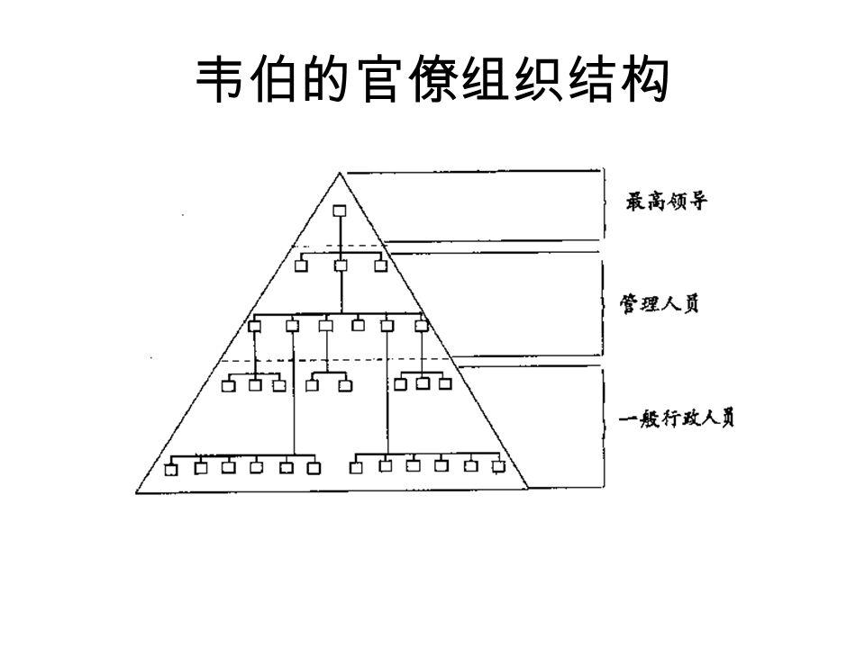 韦伯的官僚组织结构 参考:澳门特别行政区政府的组织架构