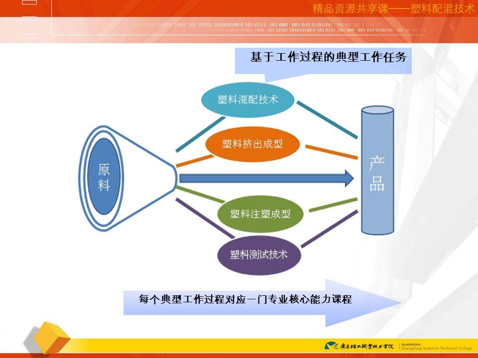 网络课程培训讲座 基于工作过程的典型工作任务 每个典型工作过程对应一门专业核心能力课程