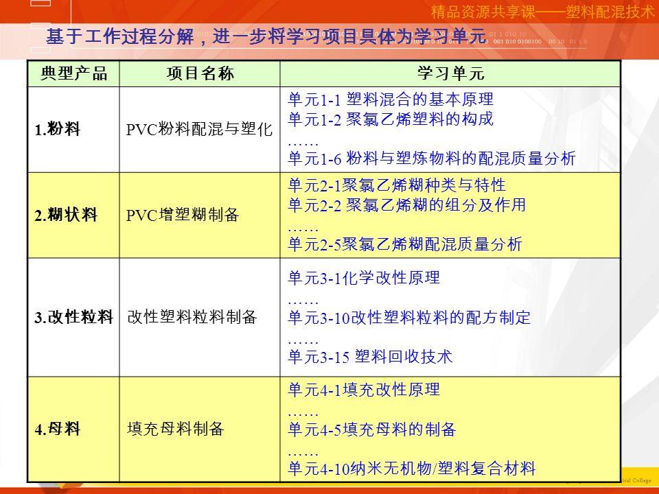 网络课程培训讲座 典型产品项目名称学习单元 1.