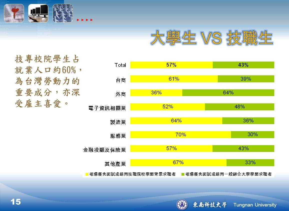 Tungnan University 技專校院學生占 就業人口約60%, 為台灣勞動力的 重要成分,亦深 受雇主喜愛。 15