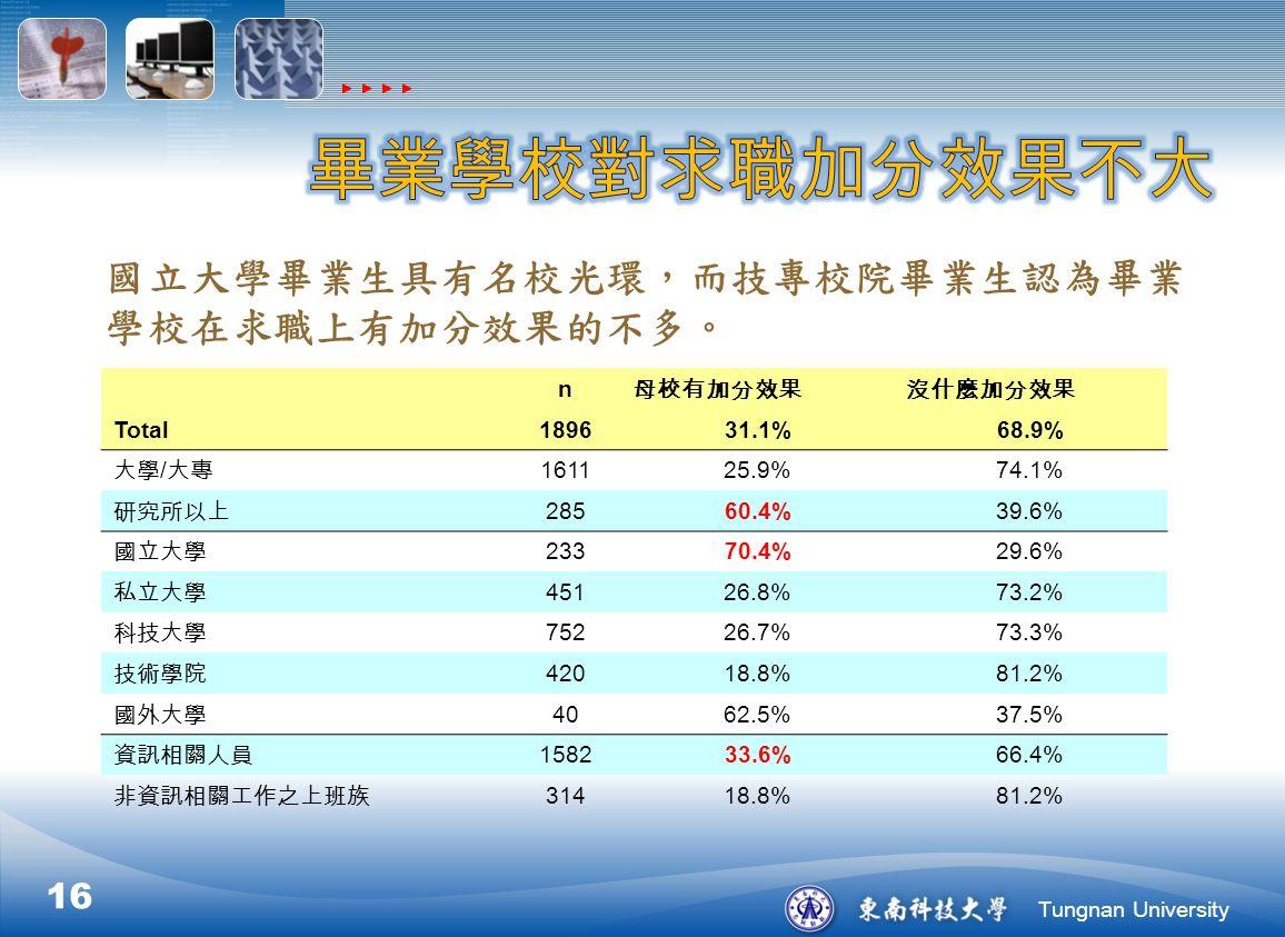Tungnan University 16 國立大學畢業生具有名校光環,而技專校院畢業生認為畢業 學校在求職上有加分效果的不多。 n 母校有加分效果沒什麼加分效果 Total189631.1%68.9% 大學 / 大專 161125.9%74.1% 研究所以上 28560.4%39.6% 國立大學 23370.4%29.6% 私立大學 45126.8%73.2% 科技大學 75226.7%73.3% 技術學院 42018.8%81.2% 國外大學 4062.5%37.5% 資訊相關人員 158233.6%66.4% 非資訊相關工作之上班族 31418.8%81.2%