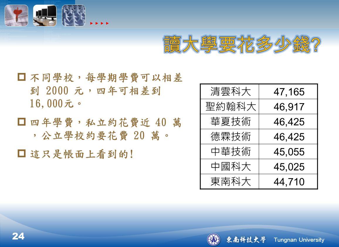 Tungnan University  不同學校,每學期學費可以相差 到 2000 元,四年可相差到 16,000元。  四年學費,私立約花費近 40 萬 ,公立學校約要花費 20 萬。  這只是帳面上看到的.