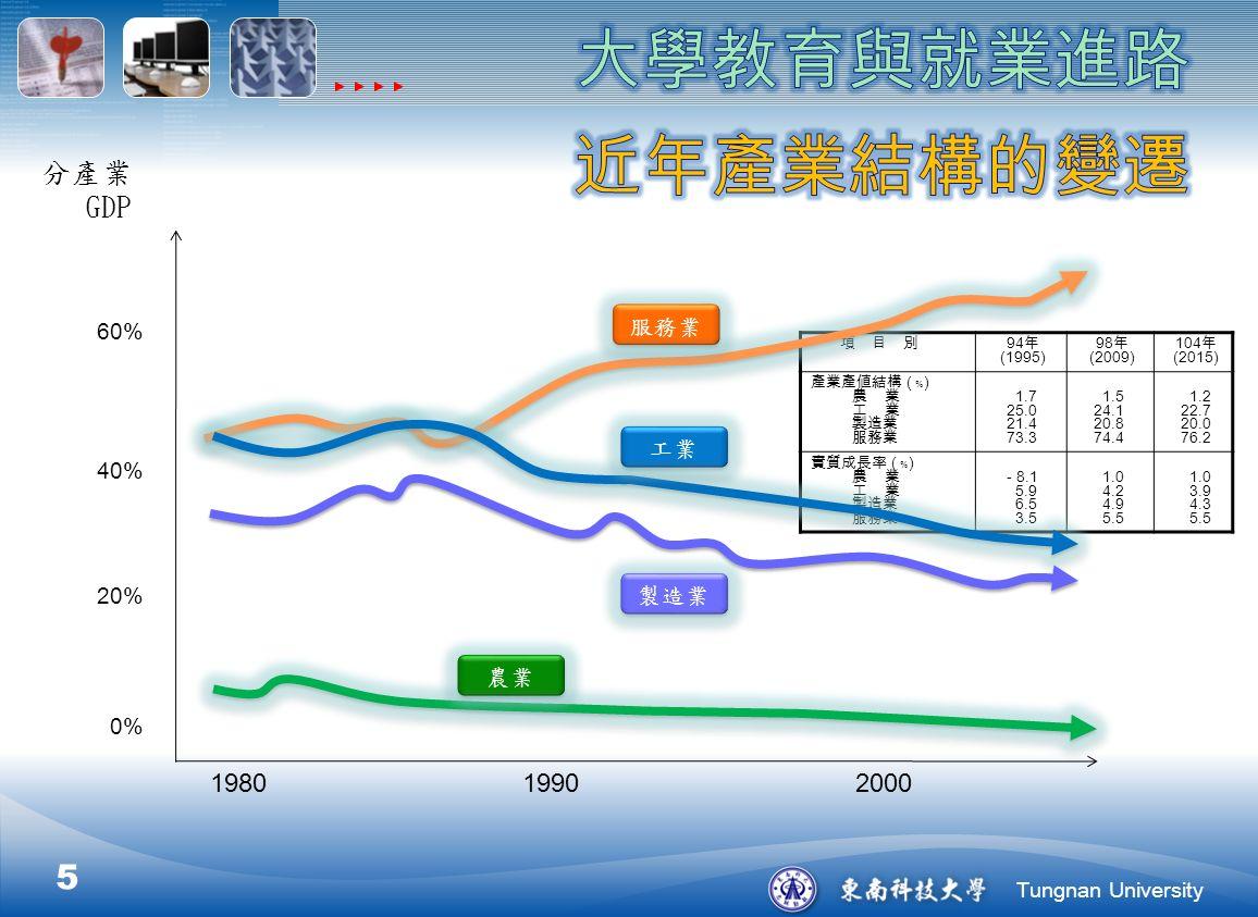Tungnan University 項 目 別 94 年 (1995) 98 年 (2009) 104 年 (2015) 產業產値結構 ( ﹪ ) 農 業 工 業 製造業 服務業 1.7 25.0 21.4 73.3 1.5 24.1 20.8 74.4 1.2 22.7 20.0 76.2 實質成長率 ( ﹪ ) 農 業 工 業 製造業 服務業 - 8.1 5.9 6.5 3.5 1.0 4.2 4.9 5.5 1.0 3.9 4.3 5.5 5 1980 1990 2000 分產業 GDP 服務業 工業 製造業 農業 40% 20% 0% 60%