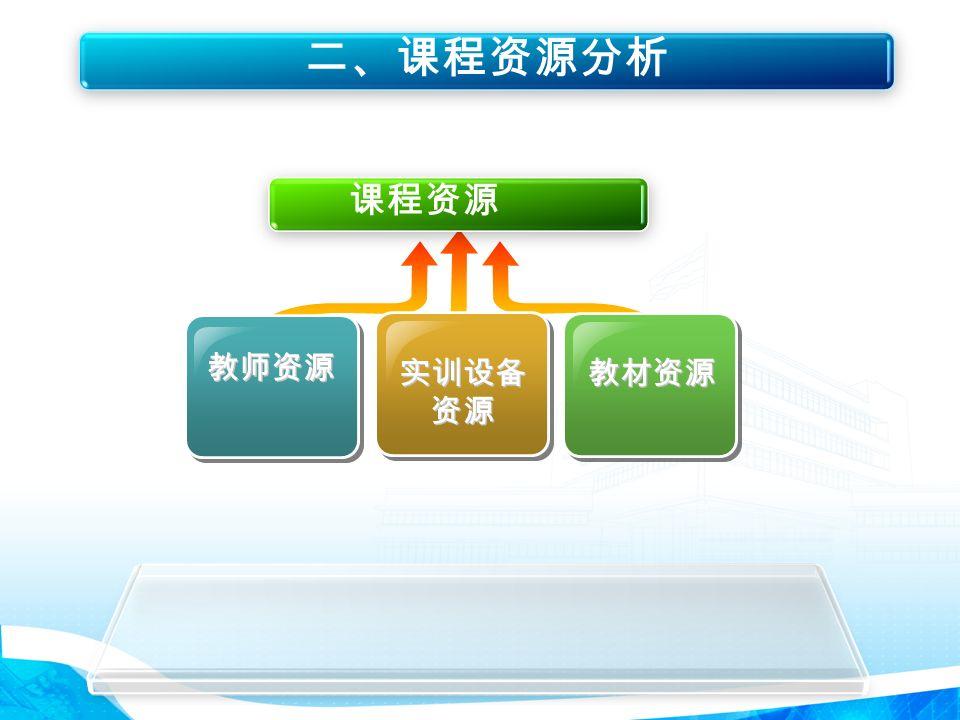 二、课程资源分析 教师资源 实训设备 资源 教材资源 课程资源