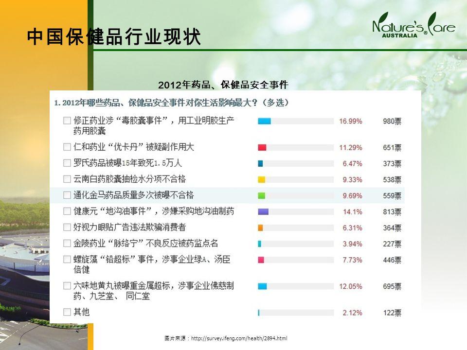 2012 年药品、保健品安全事件 中国保健品行业现状 图片来源: http://survey.ifeng.com/health/2894.html
