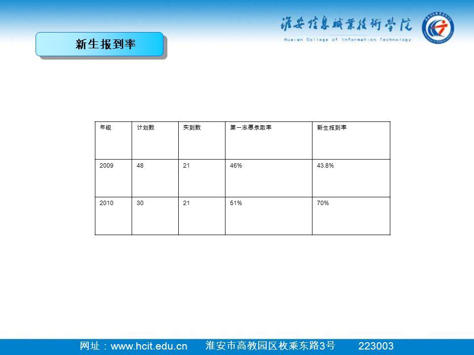 网址: www.hcit.edu.cn 淮安市高教园区枚乘东路 3 号 223003 新生报到率 年级计划数实到数第一志愿录取率新生报到率 2009482146%43.8% 2010302151%70%