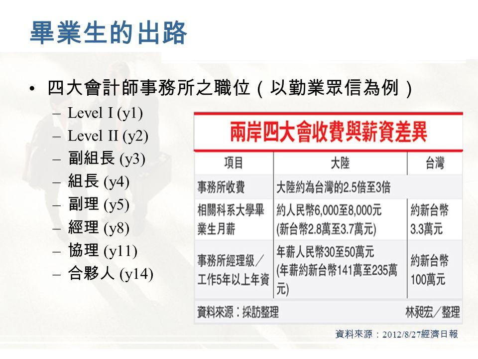 畢業生的出路 四大會計師事務所之職位(以勤業眾信為例) –Level I (y1) –Level II (y2) – 副組長 (y3) – 組長 (y4) – 副理 (y5) – 經理 (y8) – 協理 (y11) – 合夥人 (y14) 資料來源: 2012/8/27 經濟日報
