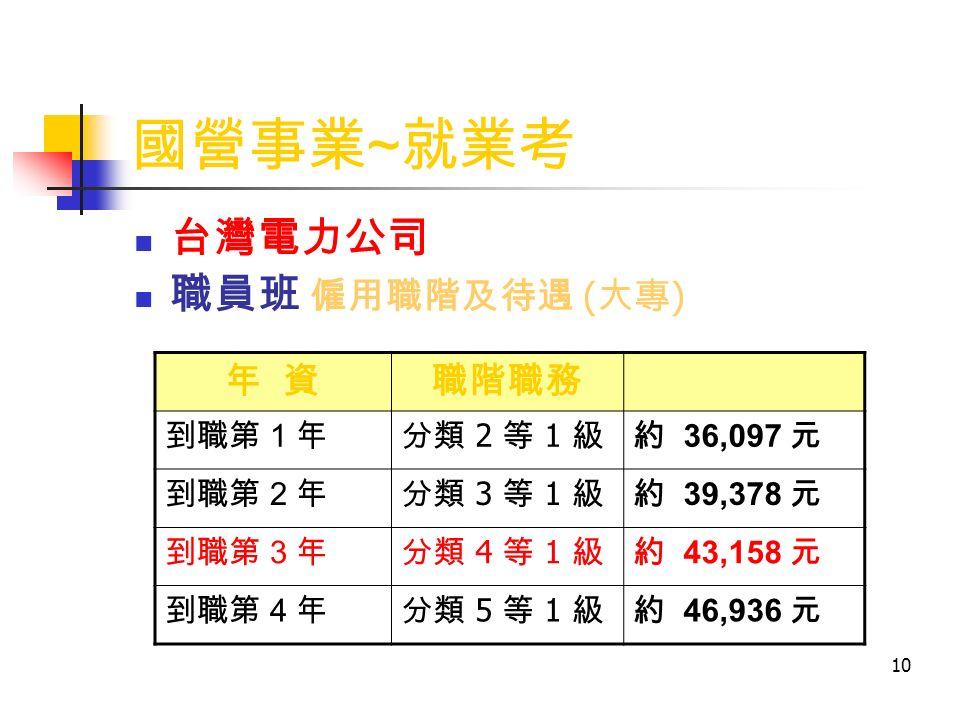 10 國營事業 ~ 就業考 台灣電力公司 職員班 僱用職階及待遇 ( 大專 ) 年 資職階職務 到職第 1 年分類 2 等 1 級約 36,097 元 到職第 2 年分類 3 等 1 級約 39,378 元 到職第 3 年分類 4 等 1 級約 43,158 元 到職第 4 年分類 5 等 1 級約 46,936 元