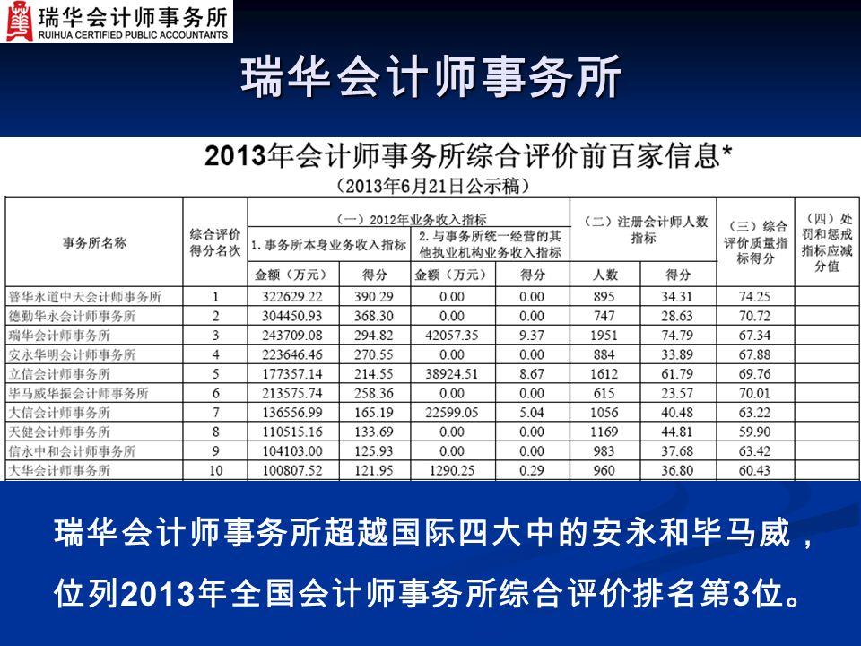 瑞华会计师事务所 瑞华会计师事务所超越国际四大中的安永和毕马威, 位列 2013 年全国会计师事务所综合评价排名第 3 位。