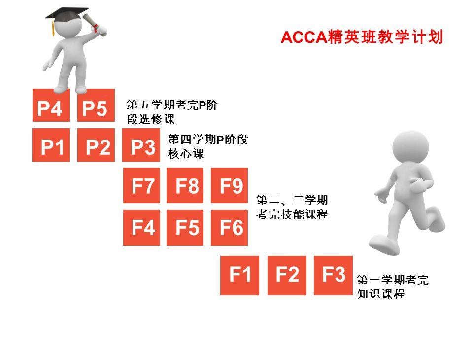 F1F2F3 第一学期考完 知识课程 F4F5F6 F7F8F9 第二、三学期 考完技能课程 P1P2P3 第四学期 P 阶段 核心课 P4P4P5P5 第五学期考完 P 阶 段选修课 ACCA 精英班教学计划