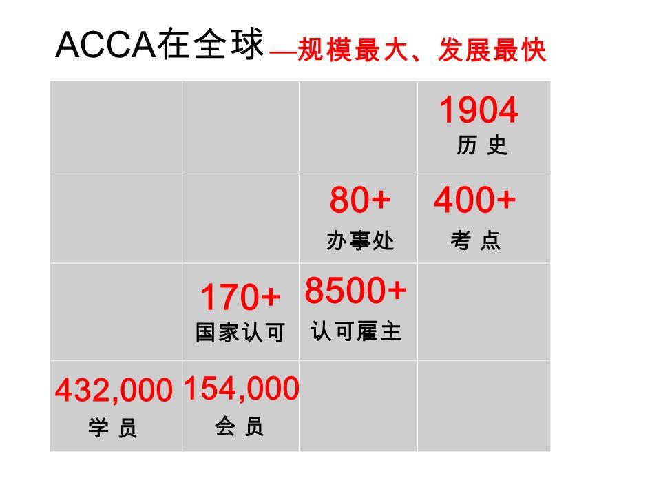 ACCA 在全球 1904 历 史 400+ 考 点 80+ 办事处 8500+ 认可雇主 432,000 学 员 154,000 会 员 170+ 国家认可 — 规模最大、发展最快