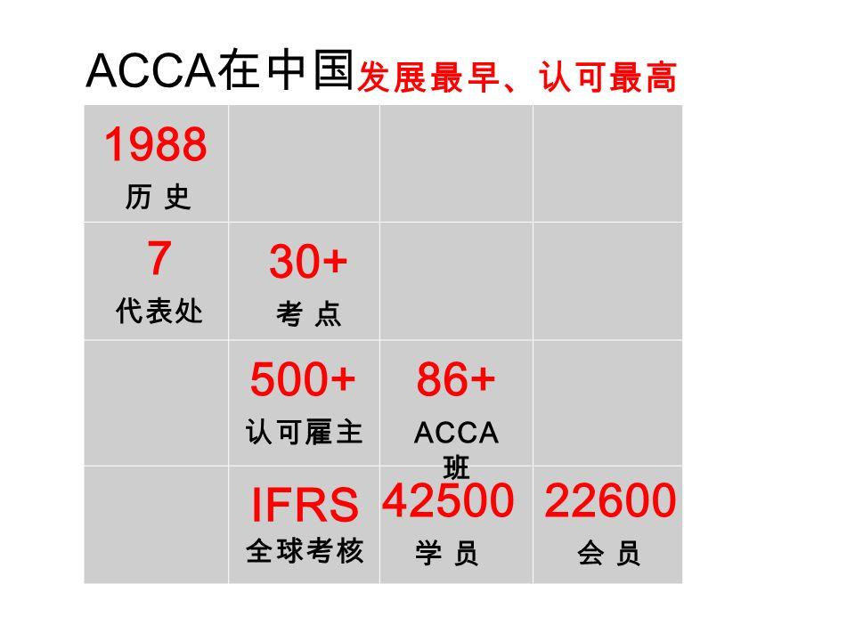 ACCA 在中国 30+ 考 点 7 代表处 86+ ACCA 班 500+ 认可雇主 42500 学 员 22600 会 员 IFRS 全球考核 发展最早、认可最高 1988 历 史