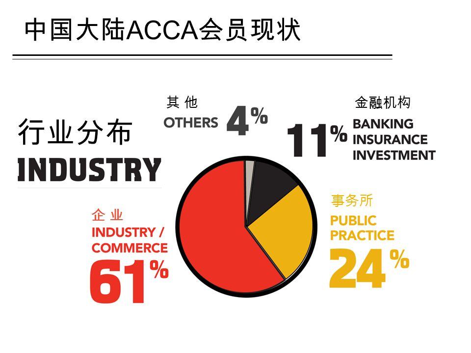 行业分布 中国大陆 ACCA 会员现状 企 业企 业 事务所 金融机构其 他其 他