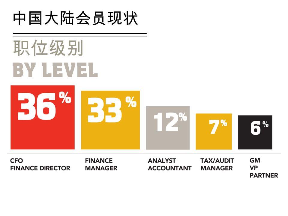 职位级别 中国大陆会员现状