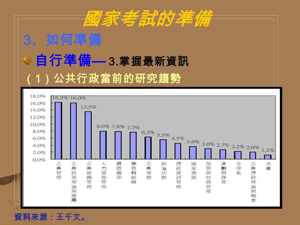 國家考試的準備 3 、如何準備 自行準備 — 3. 掌握最新資訊 ( 1 )公共行政當前的研究趨勢 資料來源:王千文。