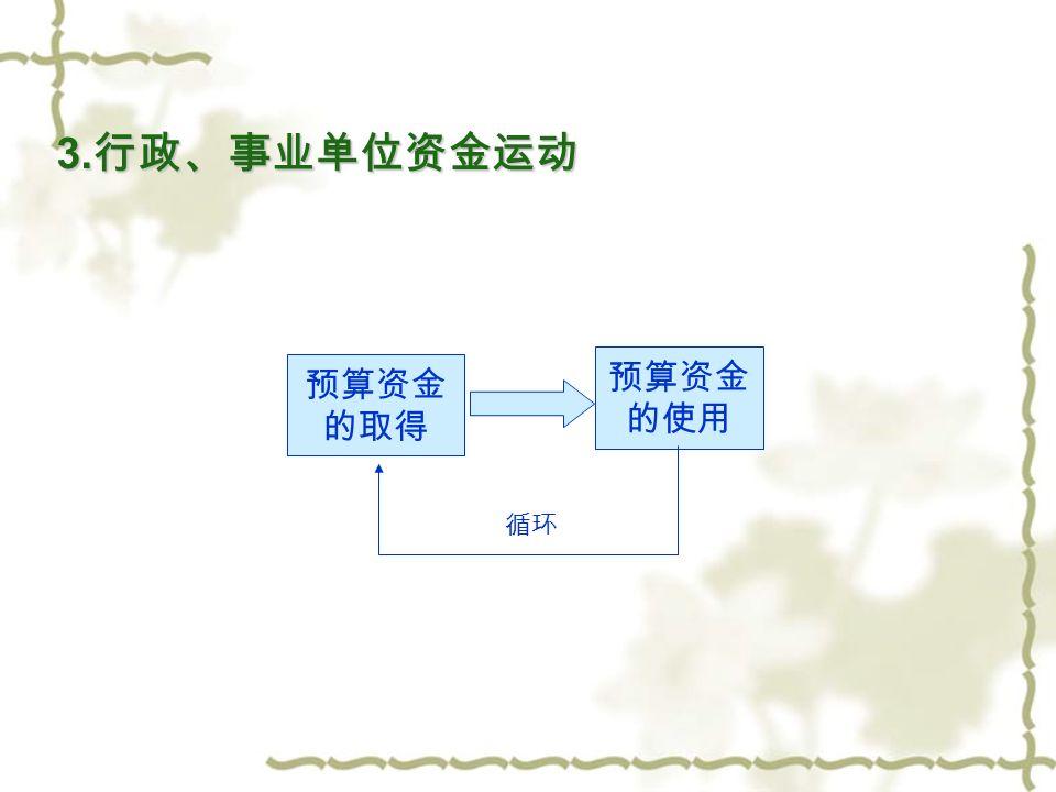 2. 商品流通企业资金运动