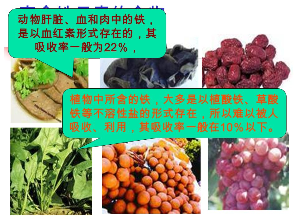 富含铁元素的食物 动物肝脏、血和肉中的铁, 是以血红素形式存在的,其 吸收率一般为 22 %, 植物中所含的铁,大多是以植酸铁、草酸 铁等不溶性盐的形式存在,所以难以被人 吸收、利用,其吸收率一般在 10 %以下。