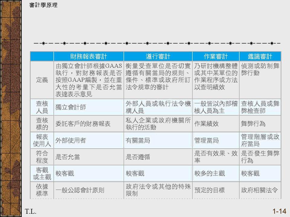 審計學原理 T.L. 1-14