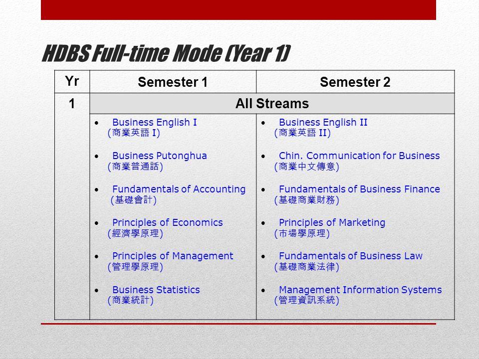 HDBS Full-time Mode (Year 1) Yr Semester 1Semester 2 1All Streams Business English I ( 商業英語 I) Business Putonghua ( 商業普通話 ) Fundamentals of Accounting ( 基礎會計 ) Principles of Economics ( 經濟學原理 ) Principles of Management ( 管理學原理 ) Business Statistics ( 商業統計 ) Business English II ( 商業英語 II) Chin.