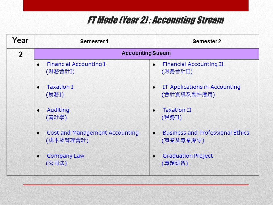 FT Mode (Year 2) : Accounting Stream Year Semester 1Semester 2 2 Accounting Stream Financial Accounting I ( 財務會計 I) Taxation I ( 稅務 I) Auditing ( 審計學 ) Cost and Management Accounting ( 成本及管理會計 ) Company Law ( 公司法 ) Financial Accounting II ( 財務會計 II) IT Applications in Accounting ( 會計資訊及軟件應用 ) Taxation II ( 稅務 II) Business and Professional Ethics ( 商業及專業操守 ) Graduation Project ( 專題研習 )
