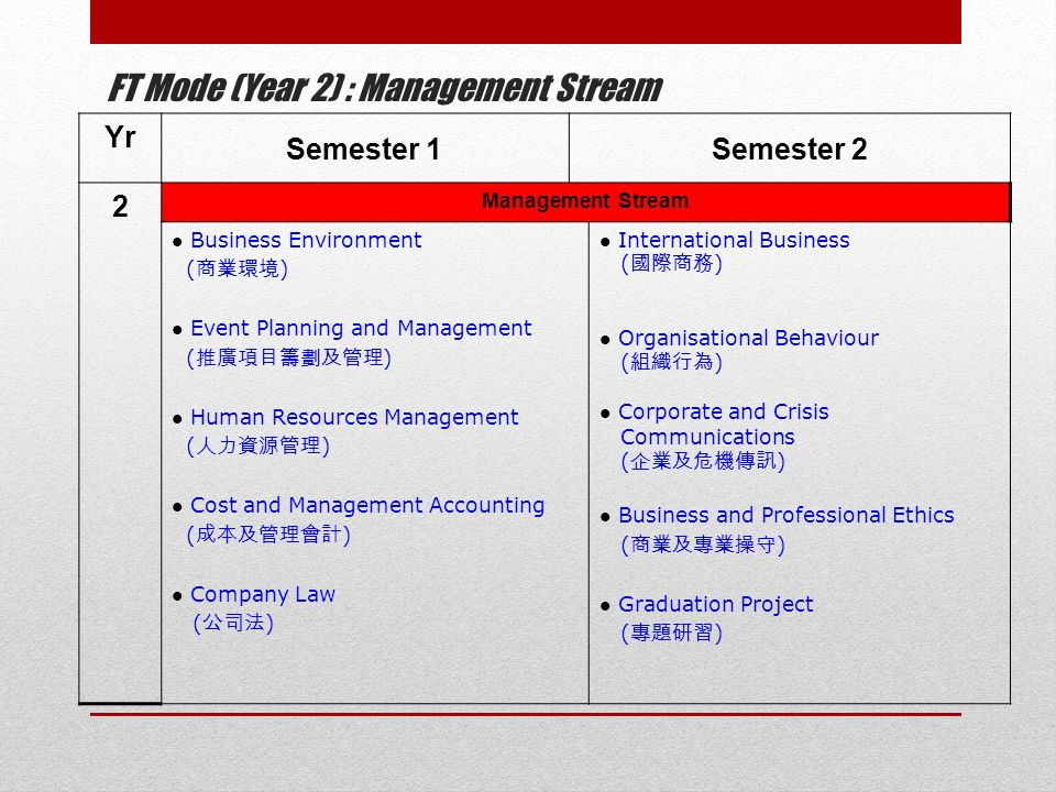 FT Mode (Year 2) : Management Stream Yr Semester 1Semester 2 2 Management Stream Business Environment ( 商業環境 ) Event Planning and Management ( 推廣項目籌劃及管理 ) Human Resources Management ( 人力資源管理 ) Cost and Management Accounting ( 成本及管理會計 ) Company Law ( 公司法 ) International Business ( 國際商務 ) Organisational Behaviour ( 組織行為 ) Corporate and Crisis Communications ( 企業及危機傳訊 ) Business and Professional Ethics ( 商業及專業操守 ) Graduation Project ( 專題研習 )