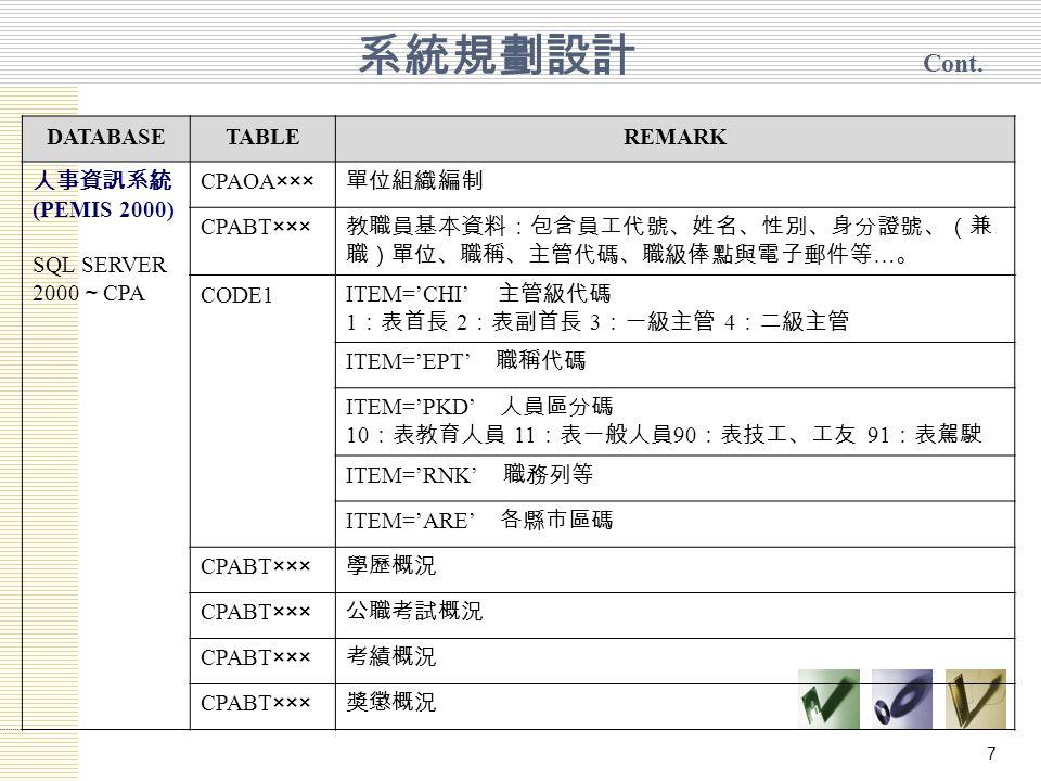 7 DATABASETABLEREMARK 人事資訊系統 (PEMIS 2000) SQL SERVER 2000 ~ CPA CPAOA××× 單位組織編制 CPABT××× 教職員基本資料:包含員工代號、姓名、性別、身分證號、(兼 職)單位、職稱、主管代碼、職級俸點與電子郵件等 … 。 CODE1 ITEM='CHI' 主管級代碼 1 :表首長 2 :表副首長 3 :一級主管 4 :二級主管 ITEM='EPT' 職稱代碼 ITEM='PKD' 人員區分碼 10 :表教育人員 11 :表一般人員 90 :表技工、工友 91 :表駕駛 ITEM='RNK' 職務列等 ITEM='ARE' 各縣市區碼 CPABT××× 學歷概況 CPABT××× 公職考試概況 CPABT××× 考績概況 CPABT××× 獎懲概況