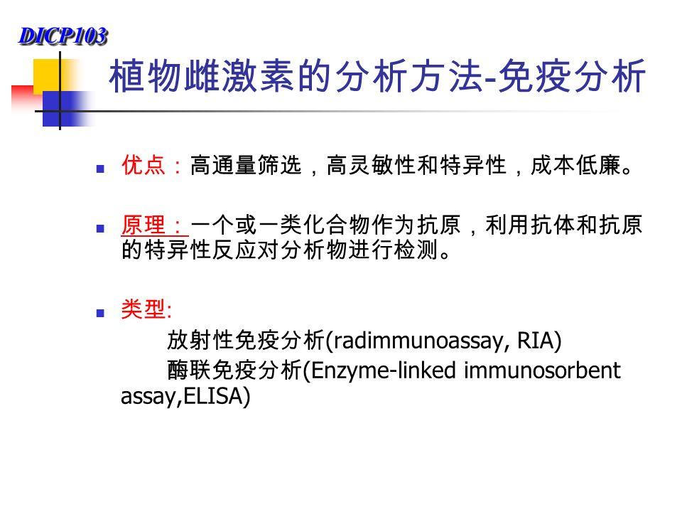 DICP103DICP103 植物雌激素的分析方法 - 免疫分析 优点:高通量筛选,高灵敏性和特异性,成本低廉。 原理:一个或一类化合物作为抗原,利用抗体和抗原 的特异性反应对分析物进行检测。 原理: 类型 : 放射性免疫分析 (radimmunoassay, RIA) 酶联免疫分析 (Enzyme-linked immunosorbent assay,ELISA)