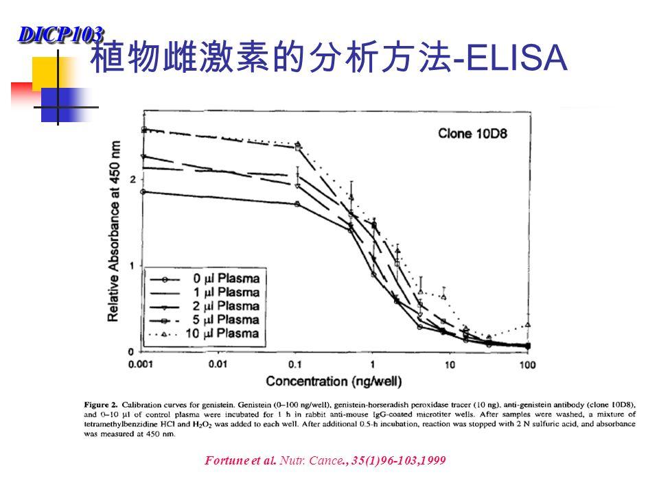 DICP103DICP103 Fortune et al. Nutr. Cance., 35(1)96-103,1999