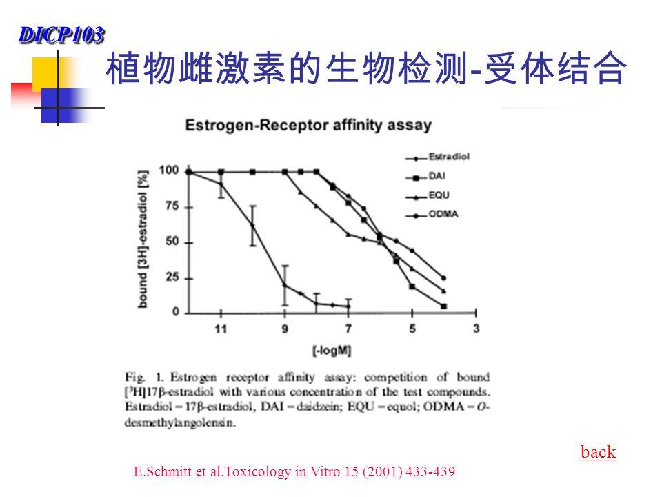 DICP103DICP103 植物雌激素的生物检测 - 受体结合 E.Schmitt et al.Toxicology in Vitro 15 (2001) 433-439 back