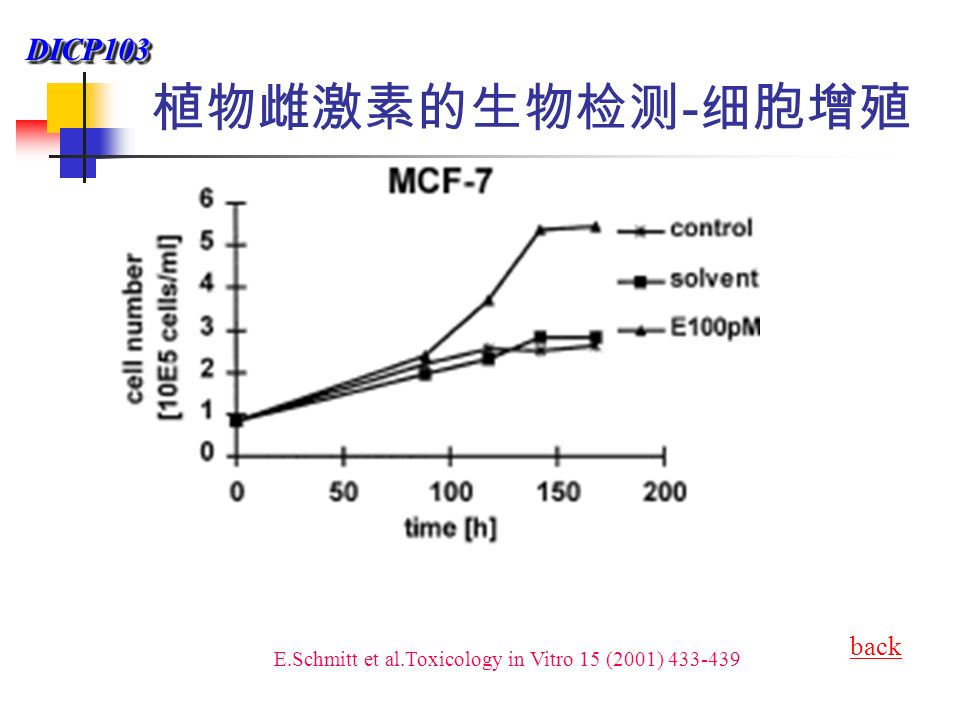 DICP103DICP103 植物雌激素的生物检测 - 细胞增殖 E.Schmitt et al.Toxicology in Vitro 15 (2001) 433-439 back
