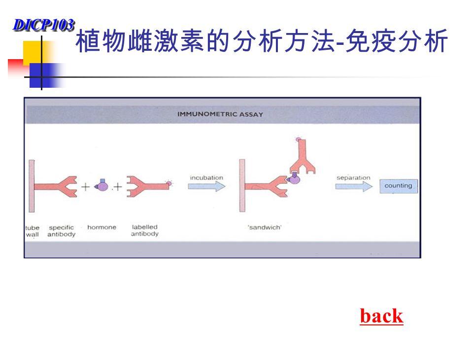 DICP103DICP103 植物雌激素的分析方法 - 免疫分析 back
