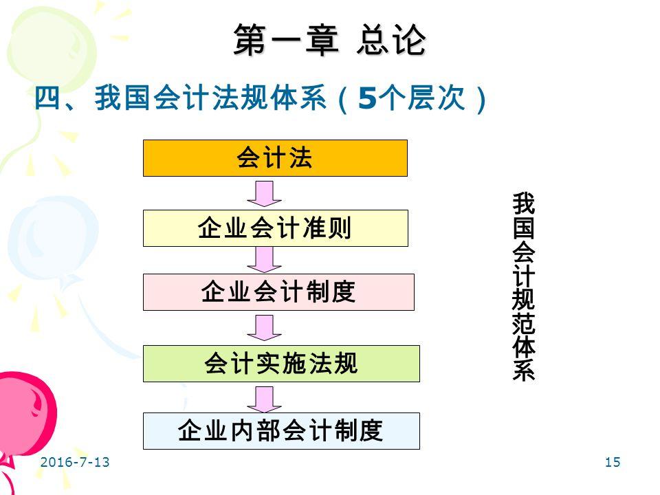 15 四、我国会计法规体系( 5 个层次) 企业内部会计制度 会计实施法规 企业会计制度 企业会计准则 会计法 第一章 总论 2016-7-13