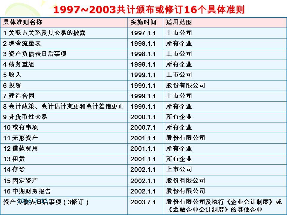 19 具体准则名称实施时间适用范围 1 关联方关系及其交易的披露 1997.1.1 上市公司 2 现金流量表 1998.1.1 所有企业 3 资产负债表日后事项 1998.1.1 上市公司 4 债务重组 1999.1.1 所有企业 5 收入 1999.1.1 上市公司 6 投资 1999.1.1 股份有限公司 7 建造合同 1999.1.1 上市公司 8 会计政策、会计估计变更和会计差错更正 1999.1.1 所有企业 9 非货币性交易 2000.1.1 所有企业 10 或有事项 2000.7.1 所有企业 11 无形资产 2001.1.1 股份有限公司 12 借款费用 2001.1.1 所有企业 13 租赁 2001.1.1 所有企业 14 存货 2002.1.1 上市公司 15 固定资产 2002.1.1 股份有限公司 16 中期财务报告 2002.1.1 股份有限公司 资产负债表日后事项( 3 修订) 2003.7.1 股份有限公司及执行《企业会计制度》或 《金融企业会计制度》的其他企业 1997~2003 共计颁布或修订 16 个具体准则 2016-7-13