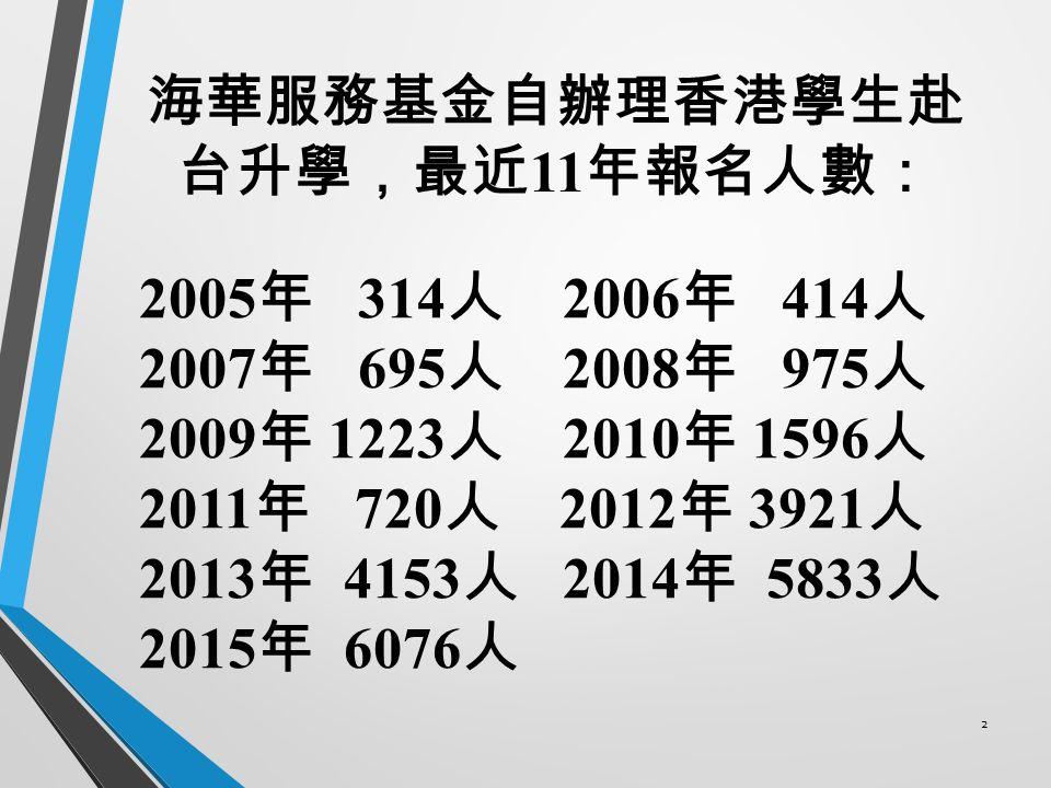 海華服務基金自辦理香港學生赴 台升學,最近 11 年報名人數: 2005 年 314 人 2006 年 414 人 2007 年 695 人 2008 年 975 人 2009 年 1223 人 2010 年 1596 人 2011 年 720 人 2012 年 3921 人 2013 年 4153 人 2014 年 5833 人 2015 年 6076 人 2