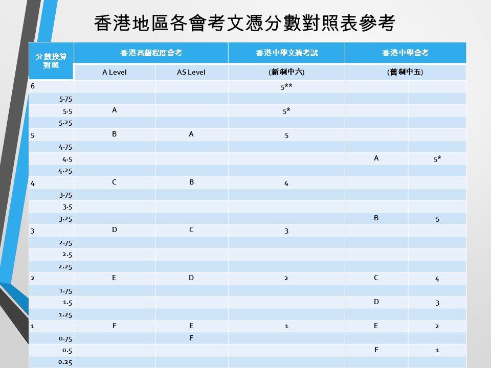 26 分數換算 對照 香港高級程度會考香港中學文憑考試香港中學會考 A LevelAS Level ( 新制中六 )( 舊制中五 ) 65** 5.75 5.5A5*5* 5.25 5BA5 4.75 4.5A5* 4.25 4CB4 3.75 3.5 3.25B5 3DC3 2.75 2.5 2.25 2ED2C4 1.75 1.5D3 1.25 1FE1E2 0.75F 0.5F1 0.25 香港地區各會考文憑分數對照表參考