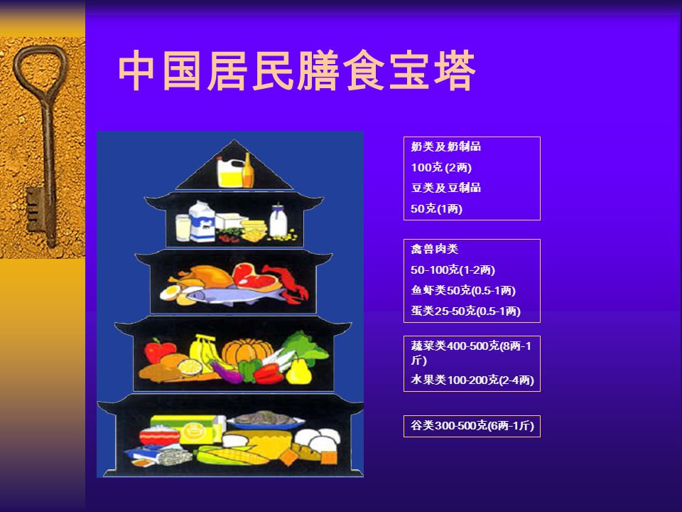 中国居民膳食宝塔 奶类及奶制品 100 克 (2 两 ) 豆类及豆制品 50 克 (1 两 ) 禽兽肉类 50-100 克 (1-2 两 ) 鱼虾类 50 克 (0.5-1 两 ) 蛋类 25-50 克 (0.5-1 两 ) 蔬菜类 400-500 克 (8 两 -1 斤 ) 水果类 100-200 克 (2-4 两 ) 谷类 300-500 克 (6 两 -1 斤 )