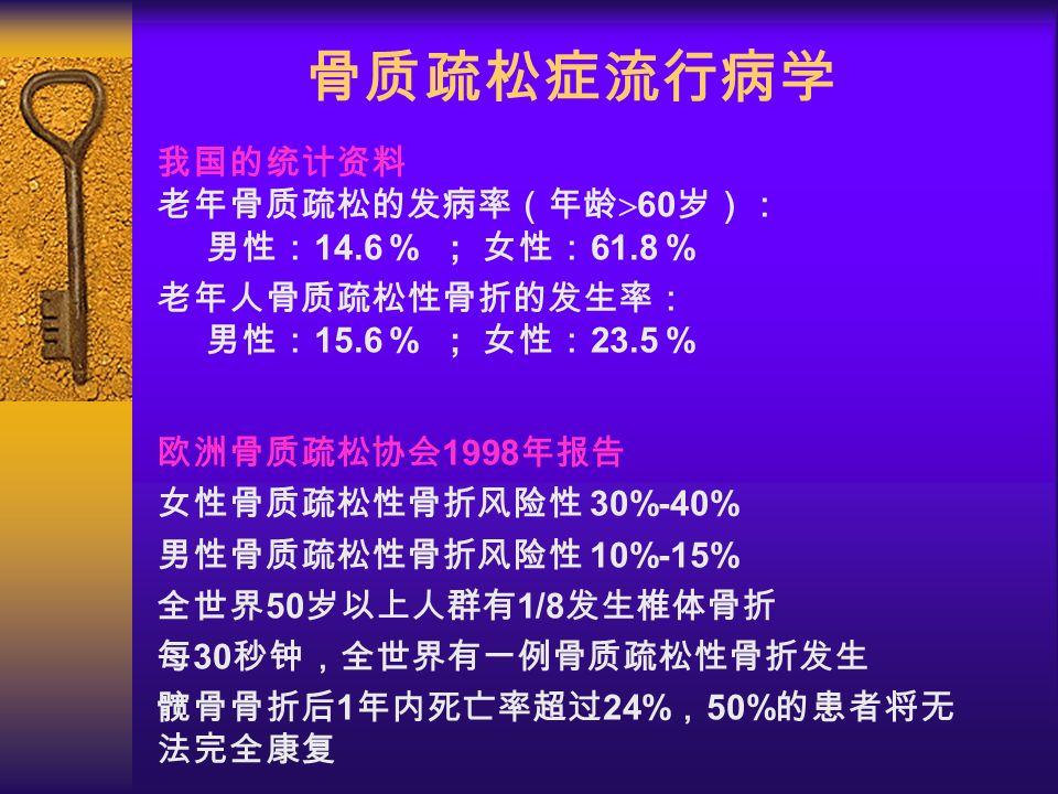 骨质疏松症流行病学 我国的统计资料 老年骨质疏松的发病率(年龄  60 岁): 男性: 14.6 % ; 女性: 61.8 % 老年人骨质疏松性骨折的发生率: 男性: 15.6 % ; 女性: 23.5 % 欧洲骨质疏松协会 1998 年报告 女性骨质疏松性骨折风险性 30%-40% 男性骨质疏松性骨折风险性 10%-15% 全世界 50 岁以上人群有 1/8 发生椎体骨折 每 30 秒钟,全世界有一例骨质疏松性骨折发生 髋骨骨折后 1 年内死亡率超过 24% , 50% 的患者将无 法完全康复