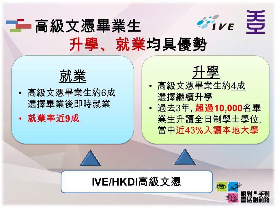 IVE/HKDI 高級文憑 就業 高級文憑畢業生約 6 成 選擇畢業後即時就業 就業率近 9 成 就業 高級文憑畢業生約 6 成 選擇畢業後即時就業 就業率近 9 成 升學 高級文憑畢業生約 4 成 選擇繼續升學 過去 3 年, 超過 10,000 名畢 業生升讀全日制學士學位, 當中近 43% 入讀本地大學 升學 高級文憑畢業生約 4 成 選擇繼續升學 過去 3 年, 超過 10,000 名畢 業生升讀全日制學士學位, 當中近 43% 入讀本地大學 高級文憑畢業生 升學、就業均具優勢