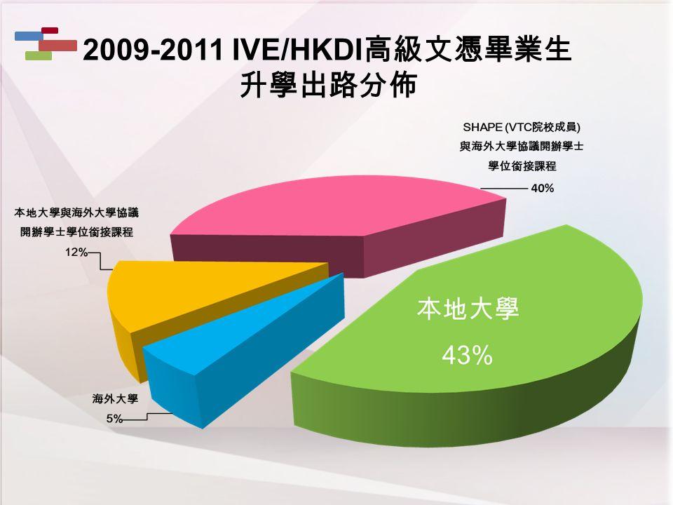 40% 2009-2011 IVE/HKDI 高級文憑畢業生 升學出路分佈