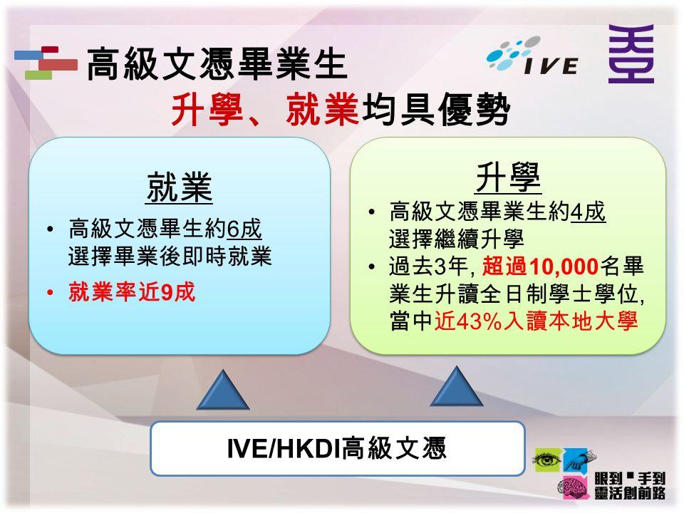 IVE/HKDI 高級文憑 就業 高級文憑畢生約 6 成 選擇畢業後即時就業 就業率近 9 成 就業 高級文憑畢生約 6 成 選擇畢業後即時就業 就業率近 9 成 升學 高級文憑畢業生約 4 成 選擇繼續升學 過去 3 年, 超過 10,000 名畢 業生升讀全日制學士學位, 當中近 43% 入讀本地大學 升學 高級文憑畢業生約 4 成 選擇繼續升學 過去 3 年, 超過 10,000 名畢 業生升讀全日制學士學位, 當中近 43% 入讀本地大學 高級文憑畢業生 升學、就業均具優勢