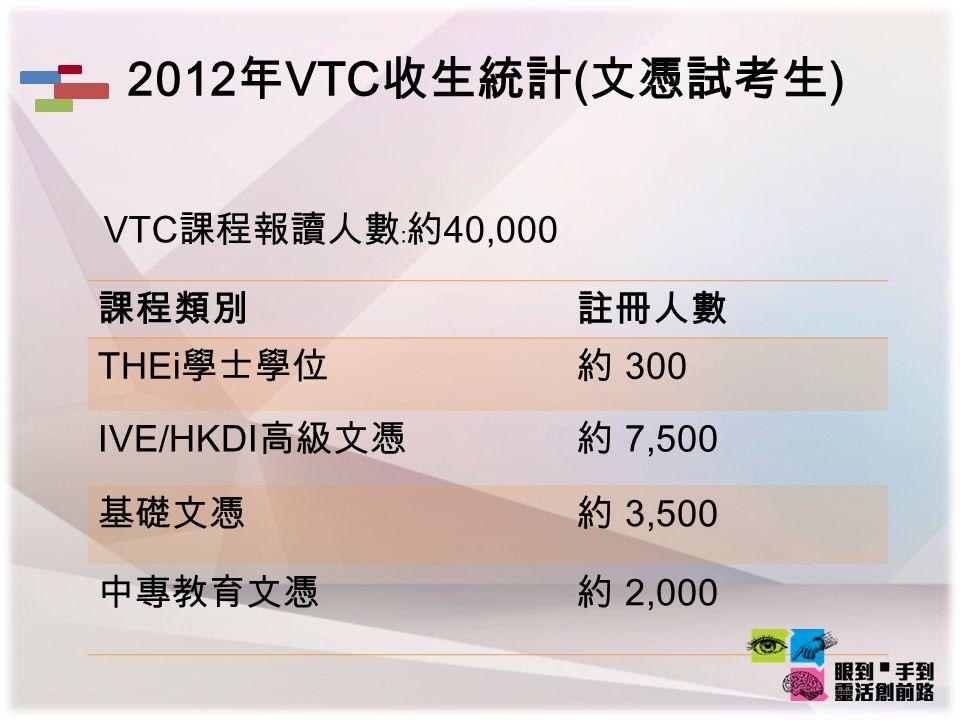 2012 年 VTC 收生統計 ( 文憑試考生 ) VTC 課程報讀人數﹕約 40,000 課程類別註冊人數 THEi 學士學位 約 300 IVE/HKDI 高級文憑約 7,500 基礎文憑約 3,500 中專教育文憑約 2,000
